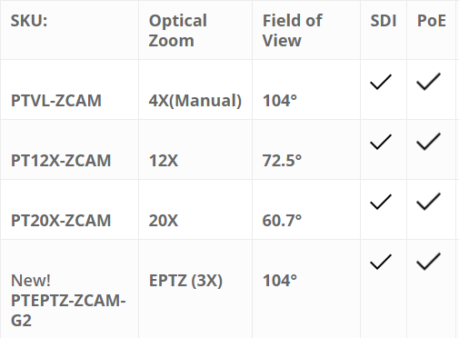 zcam products review